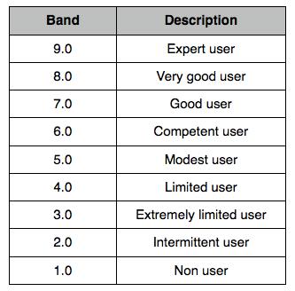 IELTS Score Table