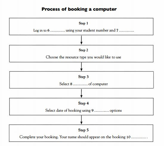 How To Solve Flowchart Type Questions In The Listening section -