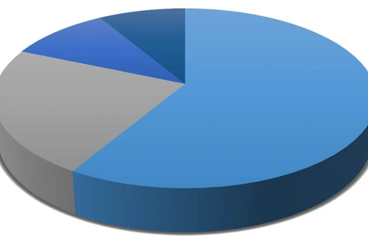 How to Describe Pie Chart in PTE